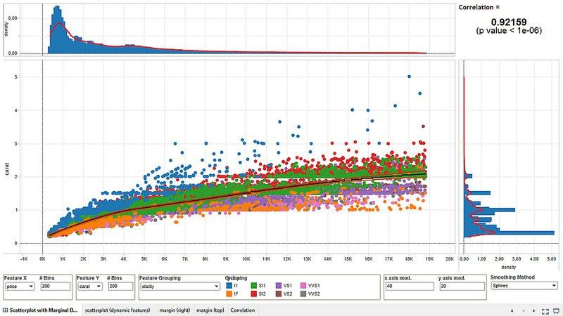Data * Science + R - Scatter Plots with Marginal Densities - An ...