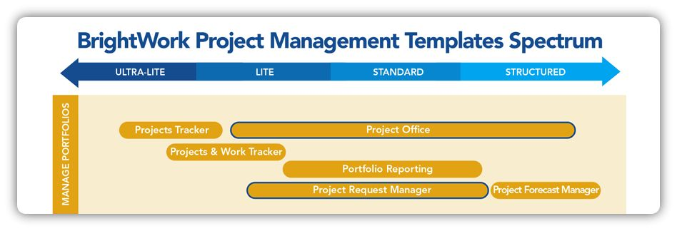 Portfolio Management Templates for SharePoint - BrightWork