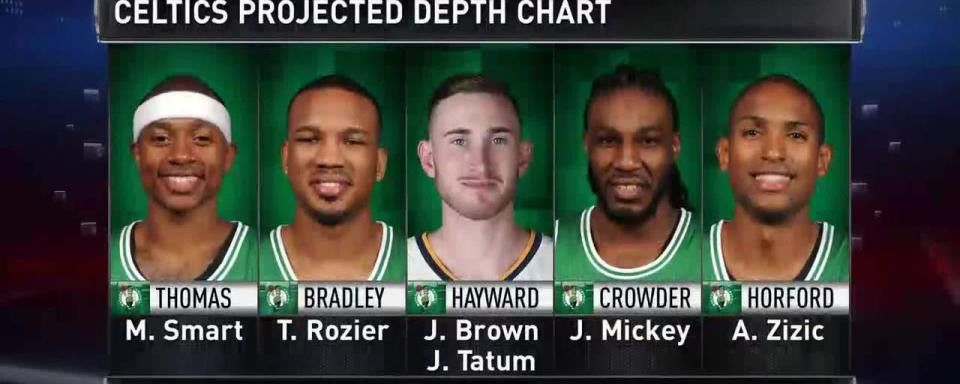 GameTime: Celtics Projected Roster   NBA.com