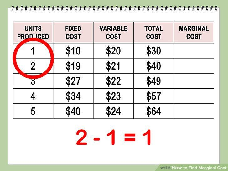 How to Find Marginal Cost: 11 Steps (with Pictures) - wikiHow