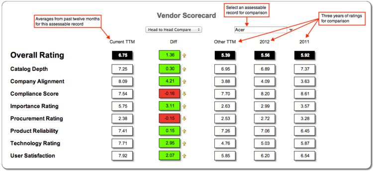 Vendor Scorecards - ServiceNow Wiki