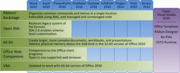 What's New for Developers in Office 2010