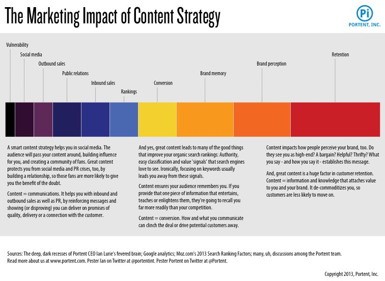 How to create a content strategy (in only 652 steps!) - Portent