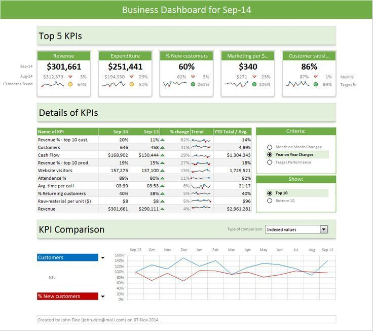 126 best Dashboard images on Pinterest | Microsoft excel ...