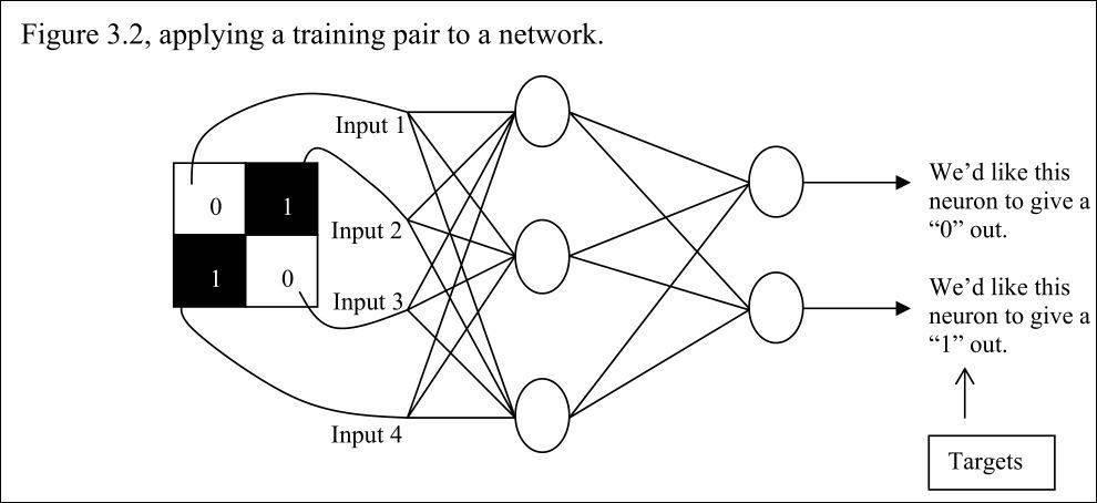 A simple Backpropagation example of neural network | Technodyne