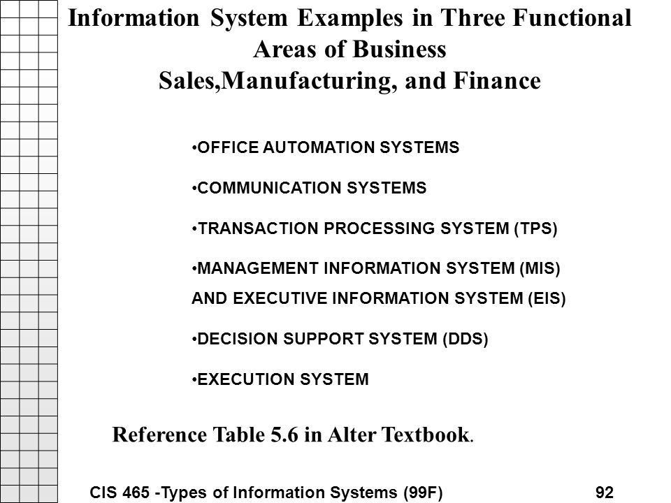 Types of Information Systems - ppt download