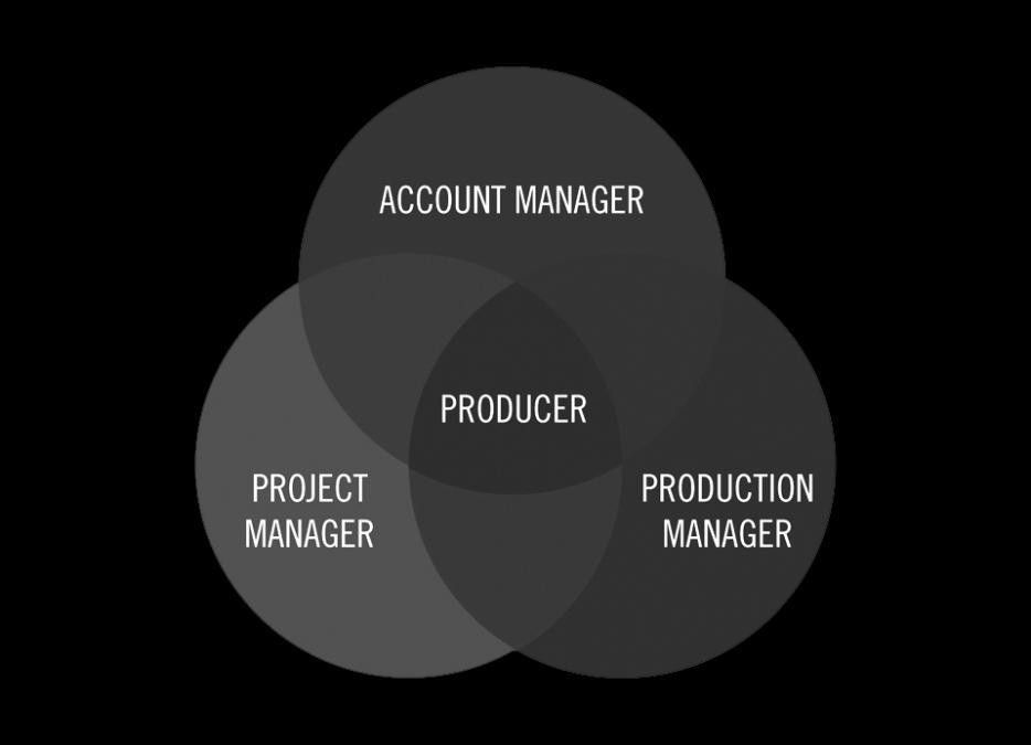 Producer vs. Project Manager in the Creative Agency | Ed Burgoyne ...