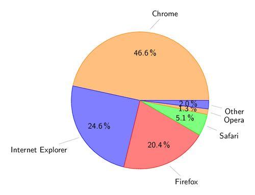 TikZ examples tag: Pie charts