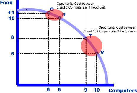 Difference Between Opportunity Cost and Trade Off