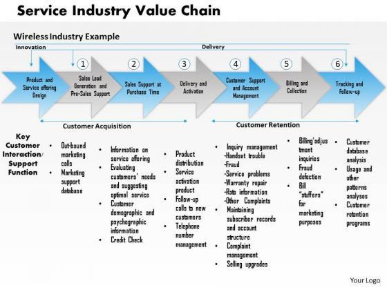 Value Chain Analysis PowerPoint templates, backgrounds ...