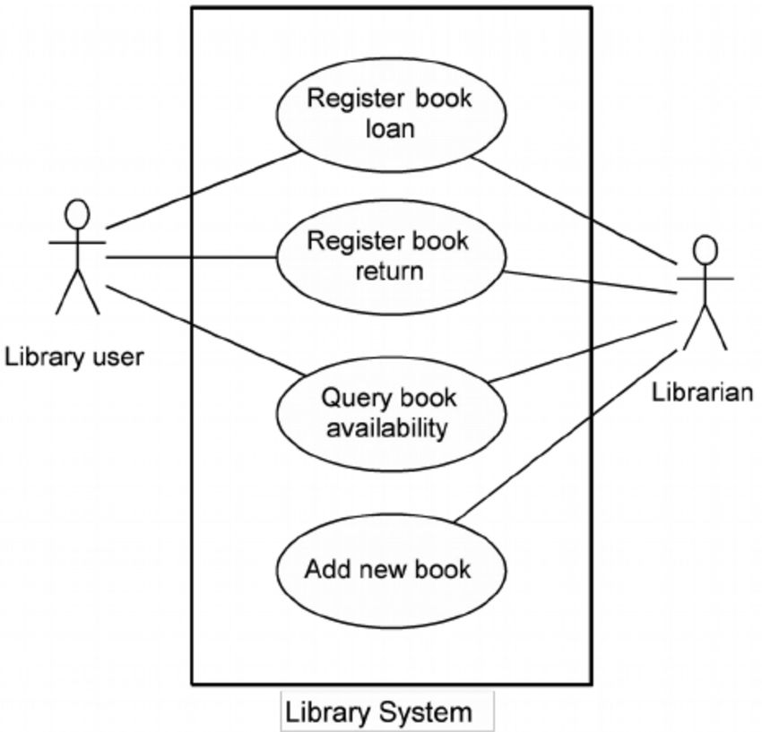 Use case diagram example - Figure 2 of 4
