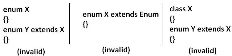 Java ENUM Tutorial | Java ENUM Real Time Examples | Java ENUM ...