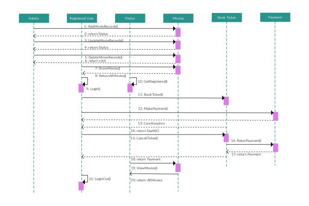 Sequence Diagram Templates to Instantly View Object Interactions ...