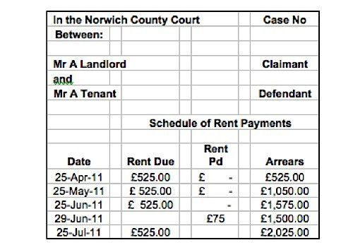 Essential points on rent records - The Landlord Law Blog