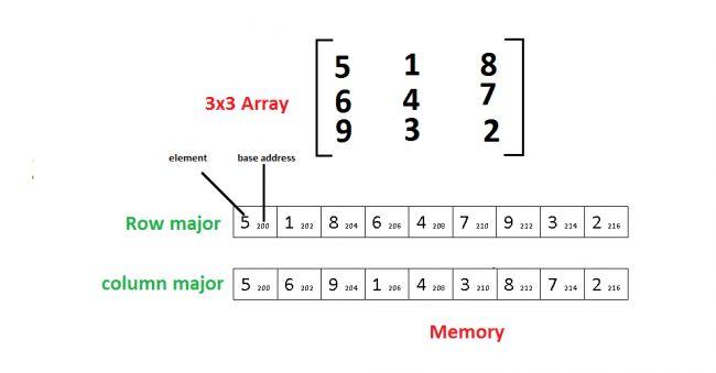 Calculate memory Address of Elements in 2D Array | hackviper.com