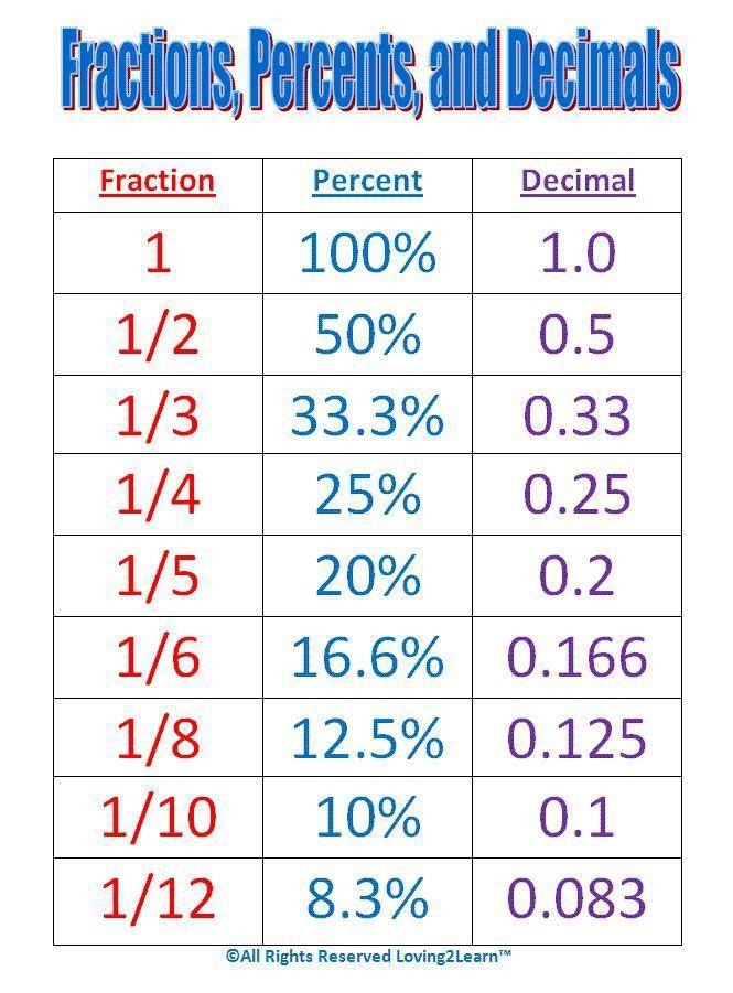 Best 25+ Fraction chart ideas on Pinterest | Equivalent fractions ...