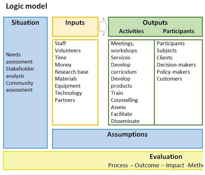 logic model template powerpoint templates cluj school of public ...