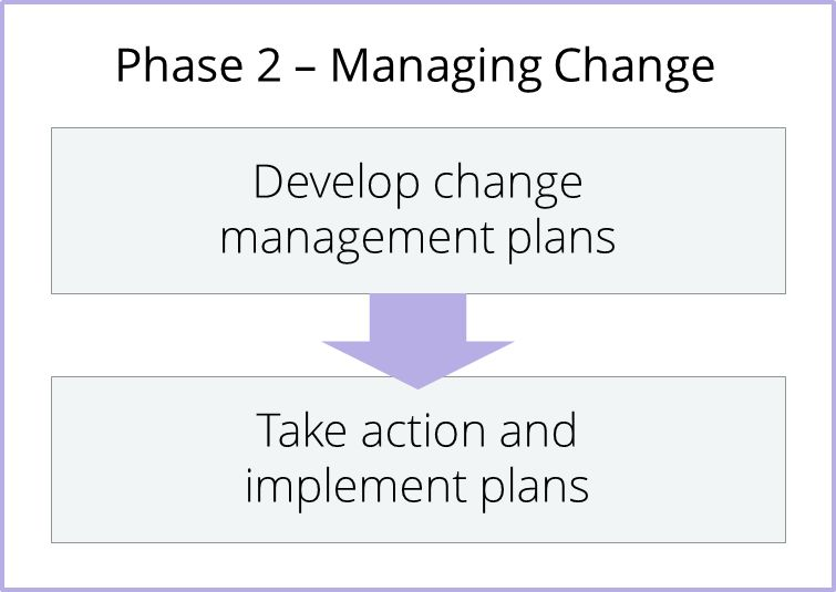 Change Management Methodology | Prosci