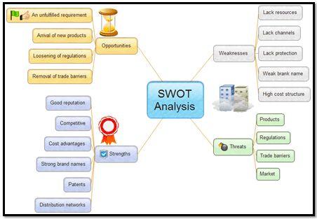 SWOT Analysis | Free SWOT Analysis Templates