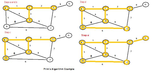 Prim's Algorithm: Simple Definition, How to Run (in Easy Steps)