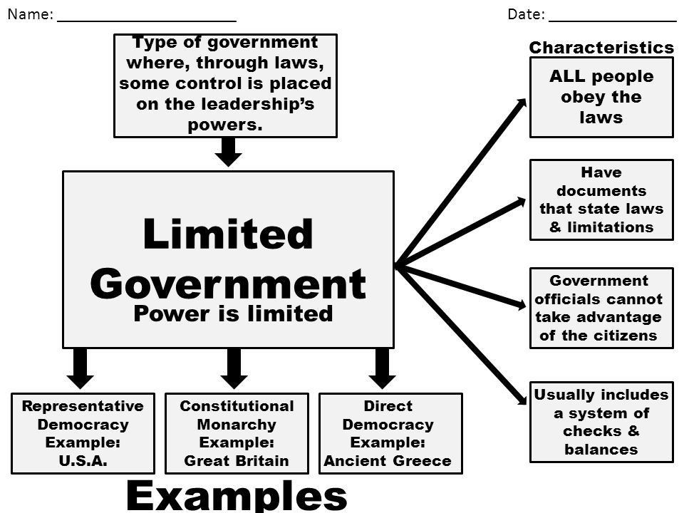 Limited Government Power is limited - ppt video online download