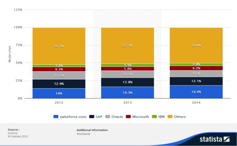 Review of Salesforce.com vs. Competitors   Grant Pattison   Pulse ...