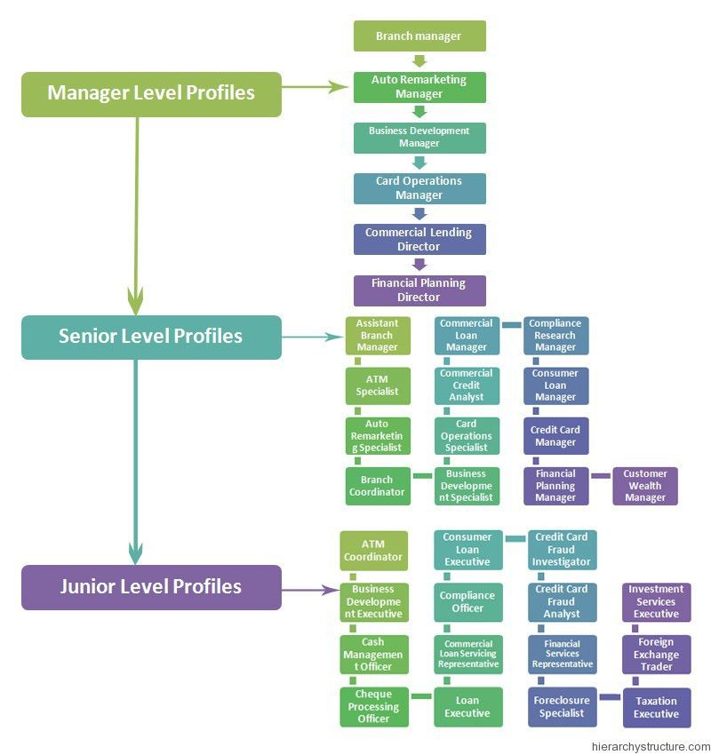 Bank Hierarchy Jobs