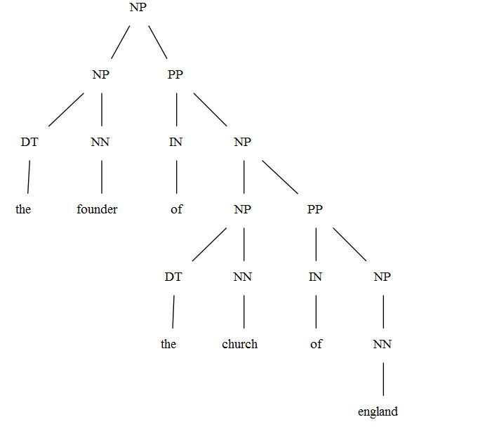 Syntax Trees examples - Linguistics Stack Exchange