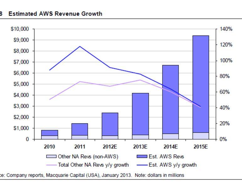 Amazon's AWS: $3.8 billion revenue in 2013, says analyst | ZDNet
