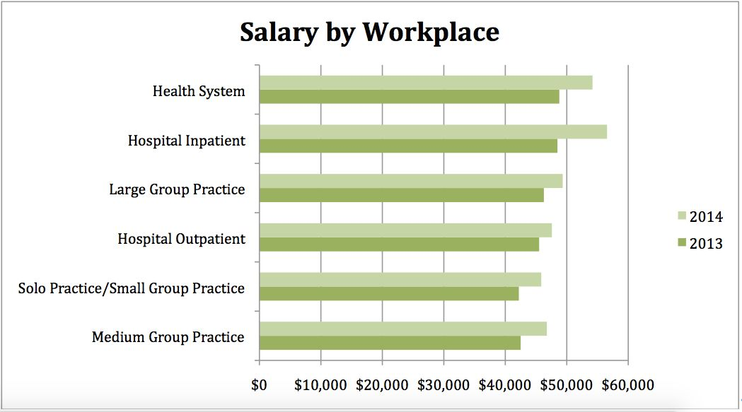 AAPC's 2014 Salary Survey: See How Your Salary Stacks Up - AAPC ...