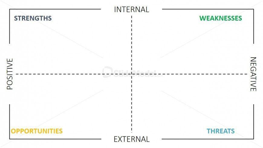 SWOT Analysis Templates for PowerPoint - SlideModel