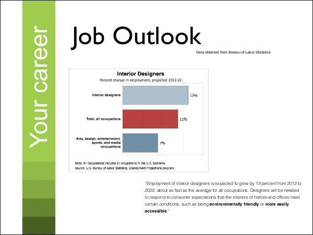 Super Idea 13 Architectural Design Job Outlook Unemployment By ...
