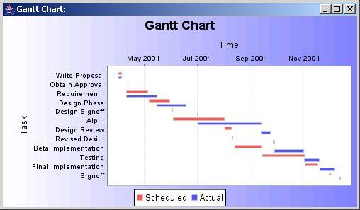 JFreeChart: Gantt Chart Sample : Gantt Chart « Chart « Java