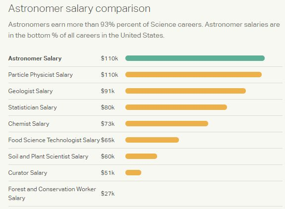 The salary of the astronomers of NASA - Quora