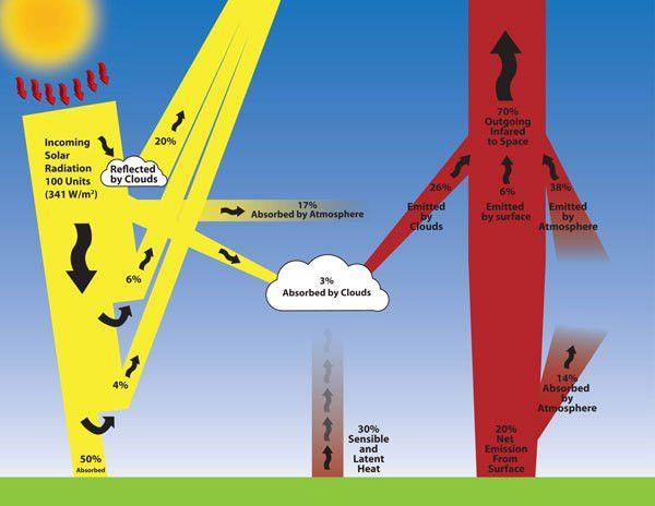 Radiative Transfer | Radiation Transfer Model, Climate Risk ...