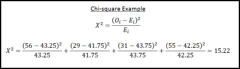 Examining the Computation of the Chi-square Statistical Test ...