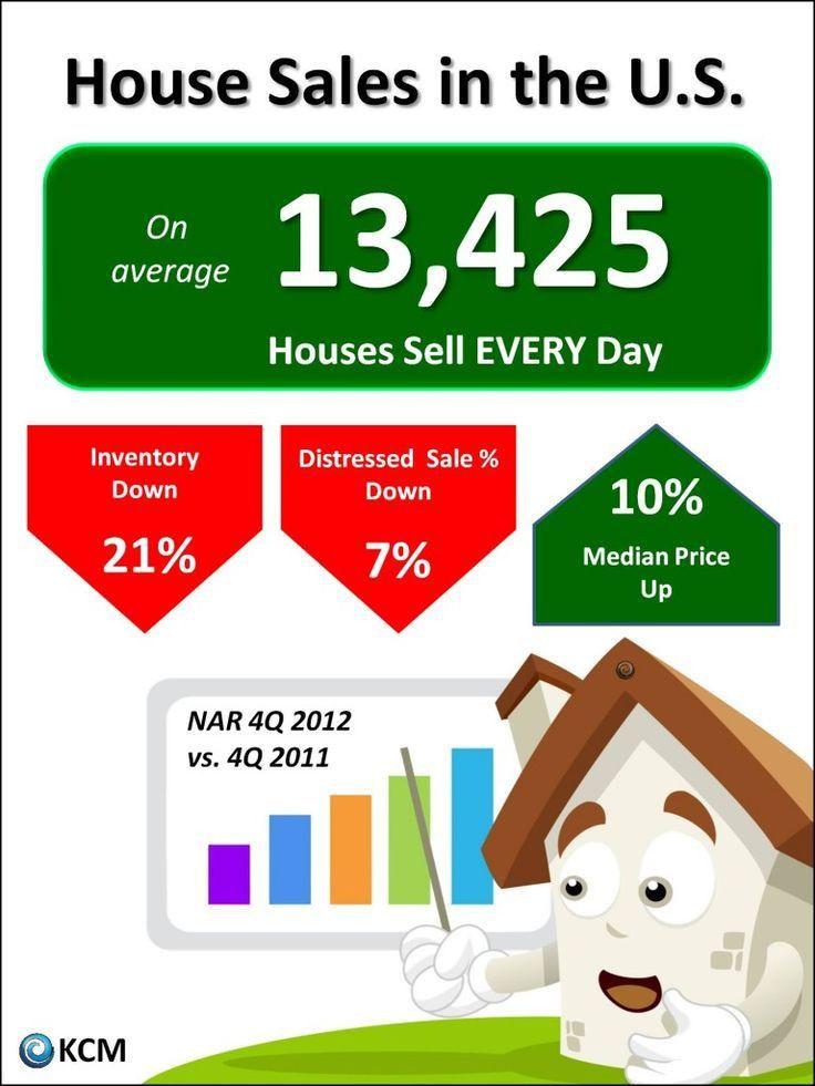 73 best Real Estate Infographics images on Pinterest | Real estate ...