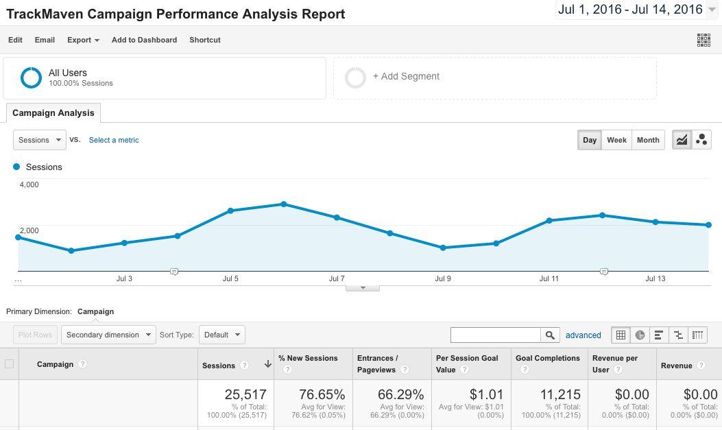 6 Google Analytics Report Templates Every Marketer Needs — TrackMaven
