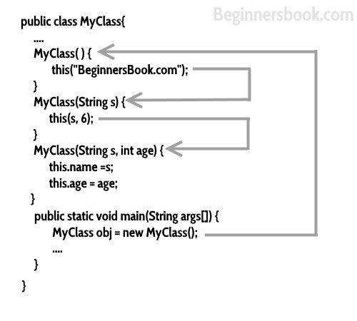 Java - Constructor Chaining with example