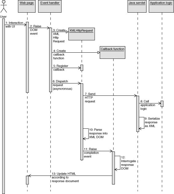 Ajax for Java developers: Build dynamic Java applications