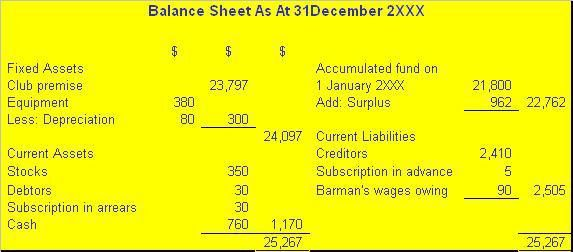 Format of Trading,Income and Expenditure Account and Balance Sheet ...