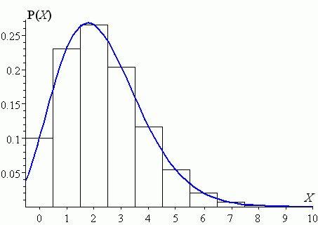 Maximum value of a Poisson Distribution