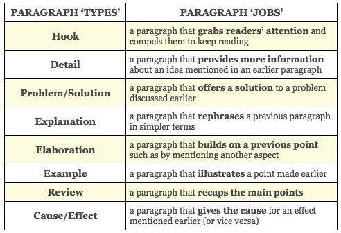 How to Write Cohesive Paragraphs Alison J Green