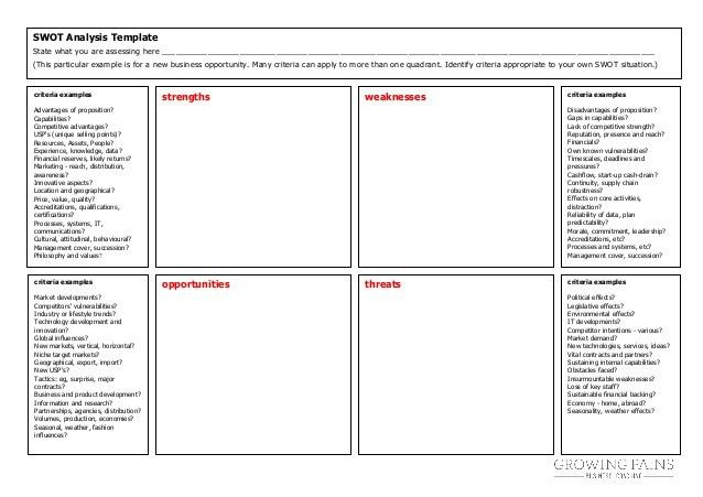 Swot analysis template | Growing Pains Business Coaching