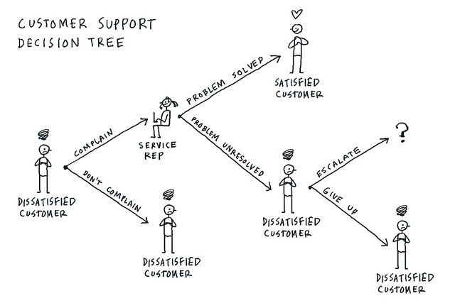 Customer Support Decision Tree #VizThink #VisualThinking   Visual ...