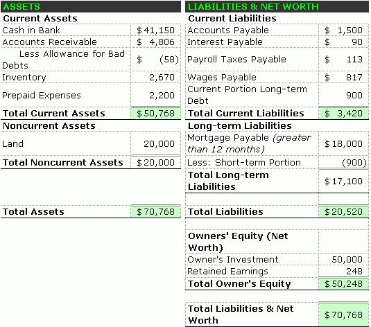 Balance Sheet Format – Accounting Simplified