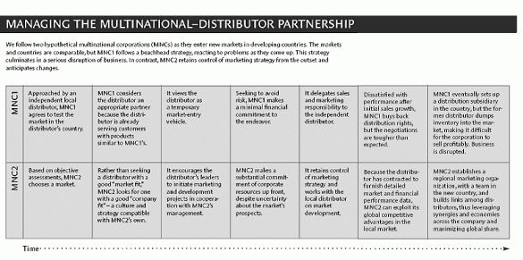 Seven Rules of International Distribution