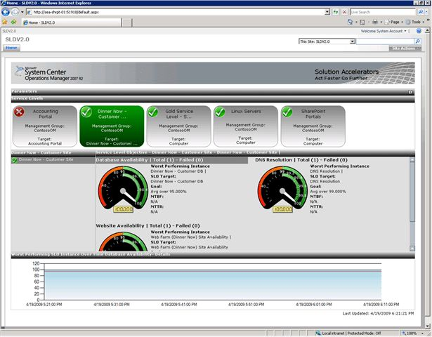 Service Level Dashboard 2.0 for Operations Manager 2007 R2 now ...