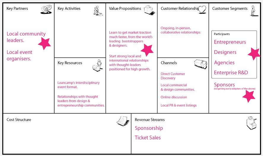 Accelerate | Lean startup canvas – The starting point