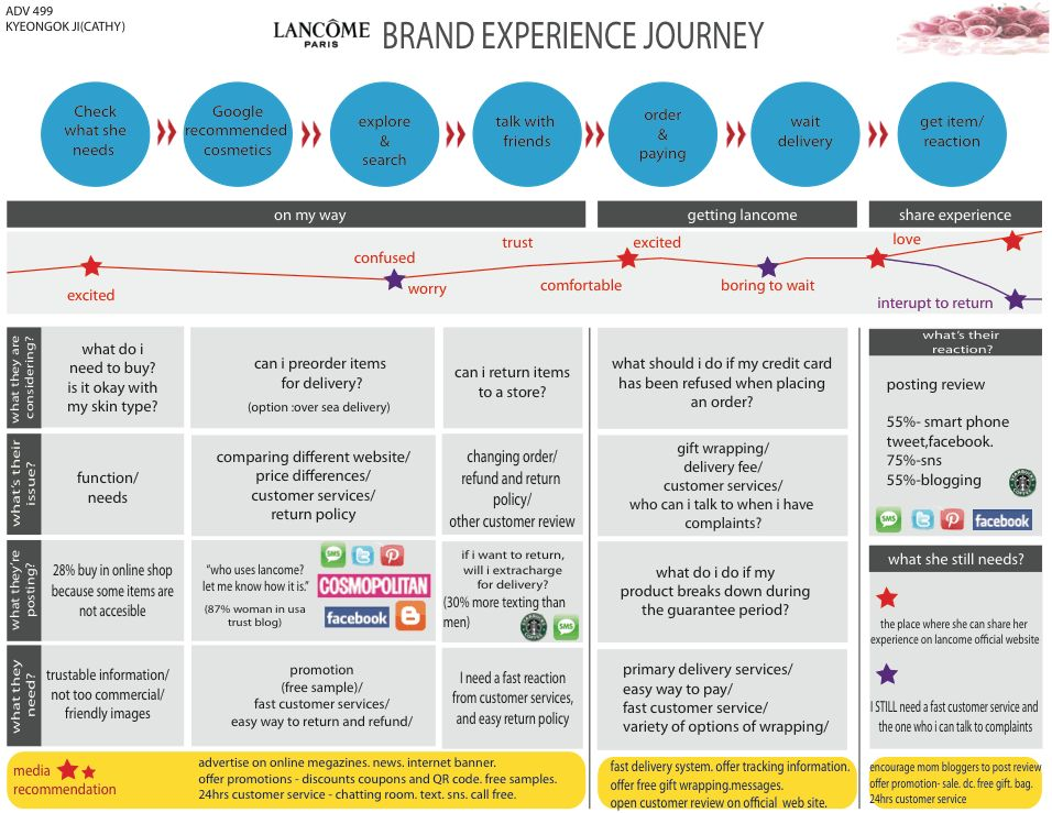 Customer Journey Map for e-Commerce Business | Template - UXPressia